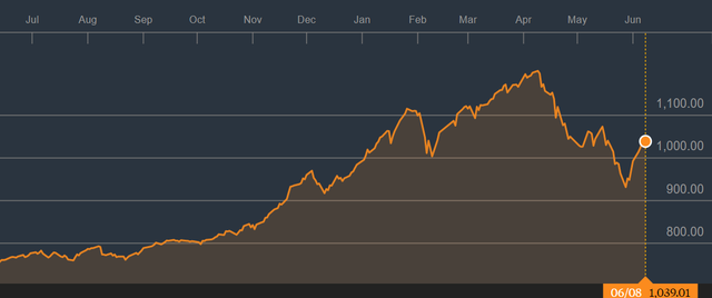 """Tuần giao dịch 11-15/6: Thị trường tiếp nối đà tăng, rung lắc là cơ hội """"gom hàng""""? - Ảnh 1."""