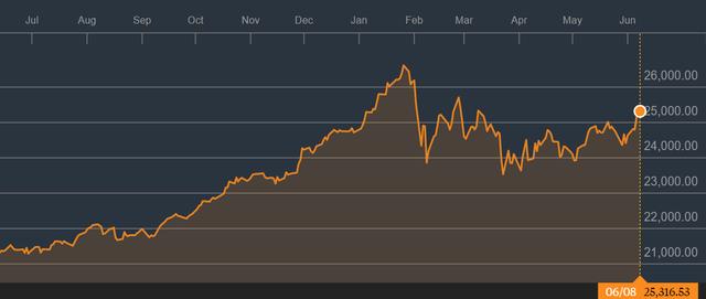 """Tuần giao dịch 11-15/6: Thị trường tiếp nối đà tăng, rung lắc là cơ hội """"gom hàng""""? - Ảnh 2."""