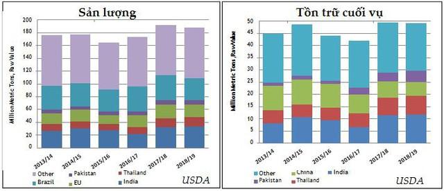 Dự báo sản lượng đường thế giới năm 2018/19 sẽ giảm 4 triệu tấn - Ảnh 1.