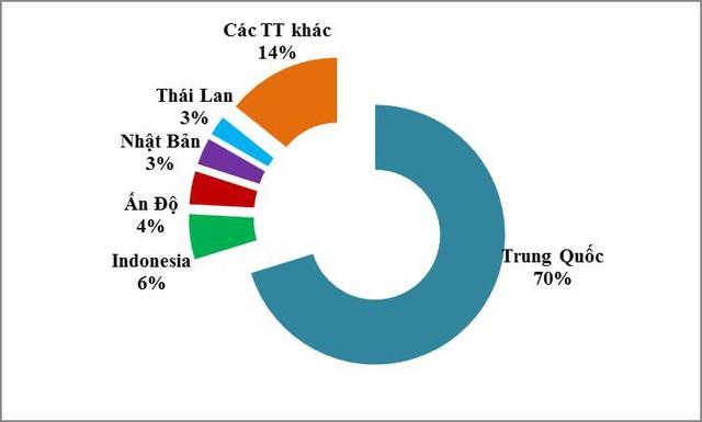 Nguyên liệu nhựa xuất khẩu chủ yếu sang Trung Quốc, giá rất rẻ - Ảnh 1.