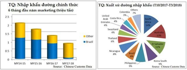 Dự báo sản lượng đường thế giới năm 2018/19 sẽ giảm 4 triệu tấn - Ảnh 3.
