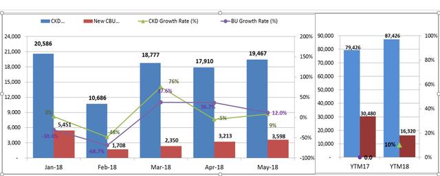 Doanh số bán ô tô nhập khẩu nhỏ giọt, xe lắp ráp vẫn tăng tốt - Ảnh 2.