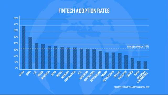 Biểu đồ này cho thấy Trung Quốc đang thống lĩnh mảng công nghệ tài chính, Anh và Mỹ còn phải hít bụi dài dài - Ảnh 2.