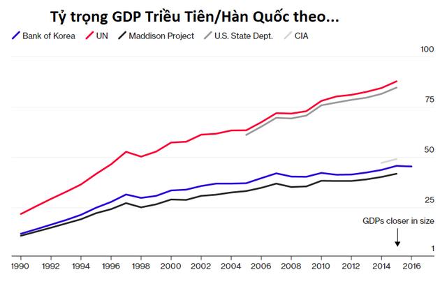 Kinh tế Triều Tiên lớn đến đâu? - Ảnh 2.
