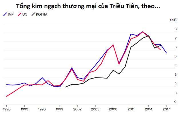 Kinh tế Triều Tiên lớn đến đâu? - Ảnh 4.