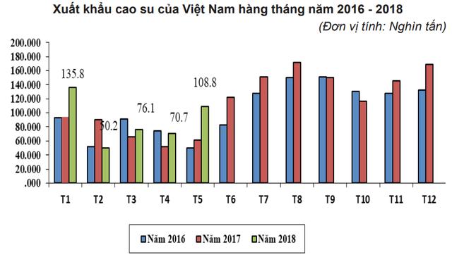 Trung Quốc tiếp tục dẫn đầu thị trường xuất khẩu cao su của Việt Nam - Ảnh 1.