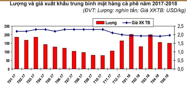 Xuất khẩu cà phê Việt Nam chiếm gần 50% thị phần nhập khẩu vào Nga - Ảnh 1.