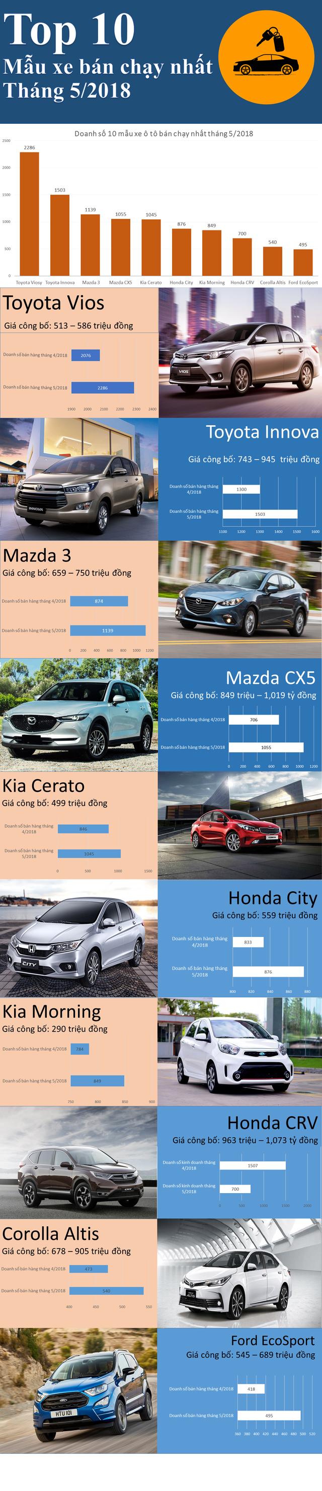 10 mẫu xe bán chạy nhất tháng 5/2018: Xe nội vẫn át vía xe nhập khẩu - Ảnh 1.