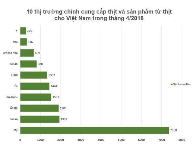 Việt Nam có thể sản xuất 2,8 triệu tấn thịt heo trong năm 2018 - Ảnh 1.