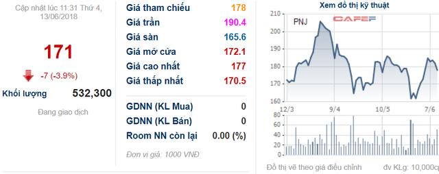 Cổ phiếu PNJ điều chỉnh 7% khi cựu lãnh đạo bị khởi tố, Chủ tịch liền lên tiếng trấn an cổ đông - Ảnh 2.