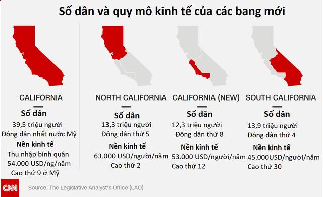 Tháng 11 người dân Mỹ sẽ đi bỏ phiếu trưng cầu dân ý tách California thành 3 bang - Ảnh 1.