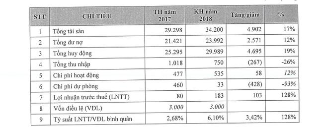 28/6 PG Bank tổ chức ĐHCĐ thường niên, bầu HĐQT nhiệm kỳ mới 2018-2023 - Ảnh 1.