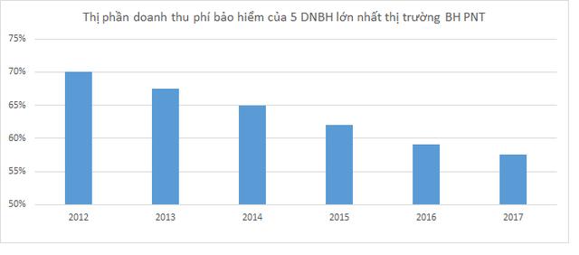 Thị phần của 5 ông lớn bảo hiểm phi nhân thọ đang bị DN nhỏ chiếm như thế nào