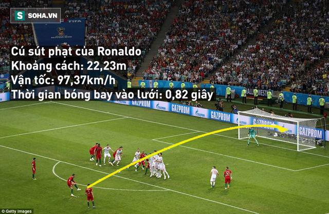 World Cup 2018: Giải mã cú đá phạt thần sầu khiến De Gea sững sờ của Ronaldo - Ảnh 2.