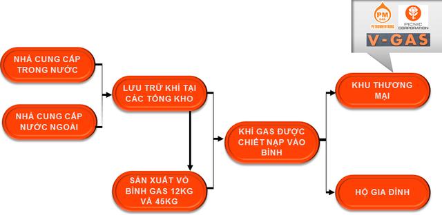 Thoái vốn Gas Việt Thái, Petro Miền Trung (PMG) ước đạt 65-70% kế hoạch lãi sau nửa đầu năm - Ảnh 2.