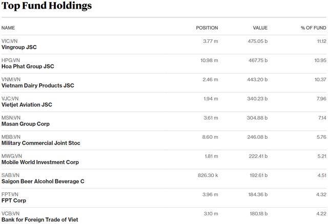Thị trường hồi phục, quỹ ETF nội VFMVN30 bị rút ròng 15 triệu chứng chỉ quỹ trong nửa đầu tháng 6 - Ảnh 2.