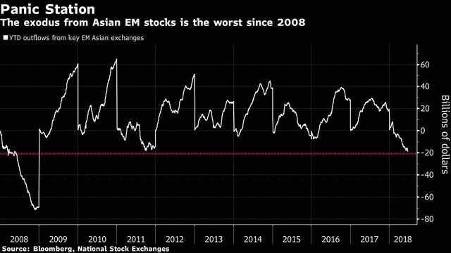 Các thị trường mới nổi ở châu Á bị rút vốn mạnh nhất kể từ khủng hoảng 2008 - Ảnh 1.