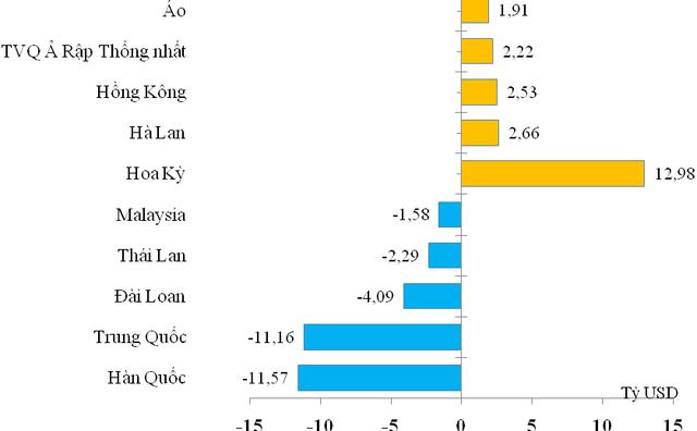 Việt Nam tiếp tục nhập siêu 11,57 tỷ USD từ Hàn Quốc trong 5 tháng - Ảnh 1.