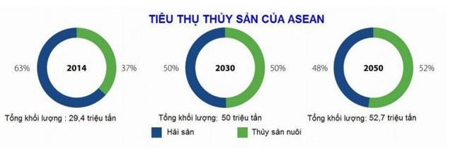 Xuất khẩu thủy sản sang ASEAN có thể đạt 1 tỷ USD trong tương lai gần - Ảnh 1.