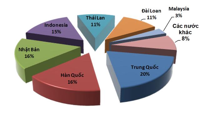 Giá giấy nhập khẩu và giấy in báo tăng mạnh - Ảnh 1.