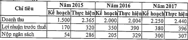 Công ty Mua bán nợ Việt Nam (DATC) đặt kế hoạch mua 3.000 tỷ nợ trong năm 2018, cao nhất 4 năm qua - Ảnh 2.