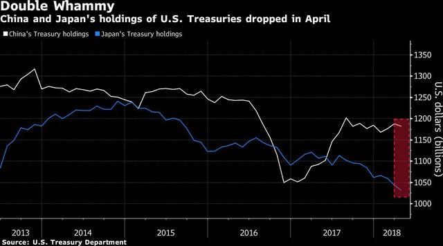 Trung Quốc và Nhật Bản cùng bán rồng trái phiếu kho bạc Mỹ - Ảnh 1.