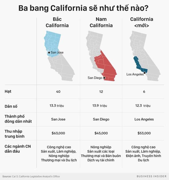 [PHOTO STORY] California với nền kinh tế nghìn tỷ sẽ tách làm 3 sau tháng 11? - Ảnh 5.