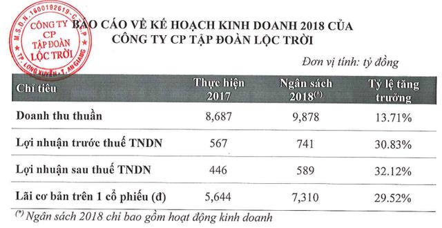 Lộc Trời (LTG): Chuyển niêm yết sang HoSE, kế hoạch lãi sau thuế 589 tỷ đồng năm 2018 - Ảnh 1.