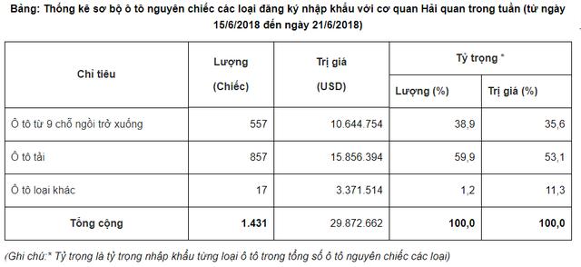 Tuần này có tới 96% xe ô tô nhập khẩu nguyên chiếc đến từ Thái Lan - Ảnh 1.