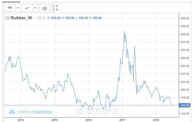 Cổ phiếu ngành 'miễn nhiễm' với đà rớt giá cao su thiên nhiên - Ảnh 1.