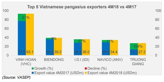 Chiến tranh thương mại Mỹ-Trung tạo ra thiên thời cho ngành cá tra Việt Nam - Ảnh 1.