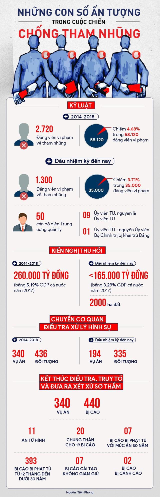 Những con số ấn tượng của cuộc chiến chống tham nhũng - Ảnh 1.