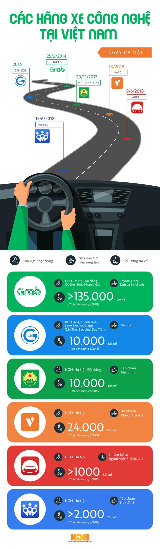 Infographic: Các hãng xe ôm công nghệ tại Việt Nam - Ảnh 1.