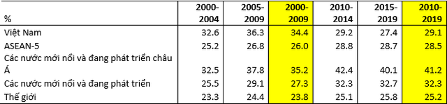 Liệu kinh tế Việt Nam có khủng hoảng năm 2019? - Ảnh 2.