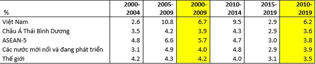 Liệu kinh tế Việt Nam có khủng hoảng năm 2019? - Ảnh 1.