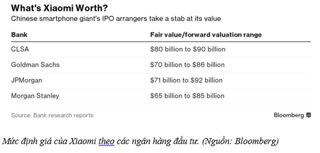 Cổ phiếu Xiaomi sẽ đắt gấp đôi cổ phiếu Apple? - Ảnh 1.