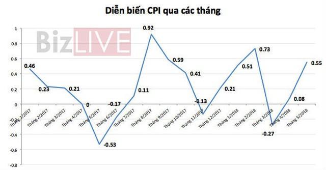 CPI tháng 5 tăng cao nhất trong 6 năm: Tỷ giá, lãi suất ra sao? - Ảnh 1.