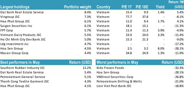 """Chứng khoán Việt Nam giảm sâu, tổng tài sản Tundra Vietnam Fund """"bay hơi"""" 38% chỉ sau 1 tháng - Ảnh 2."""