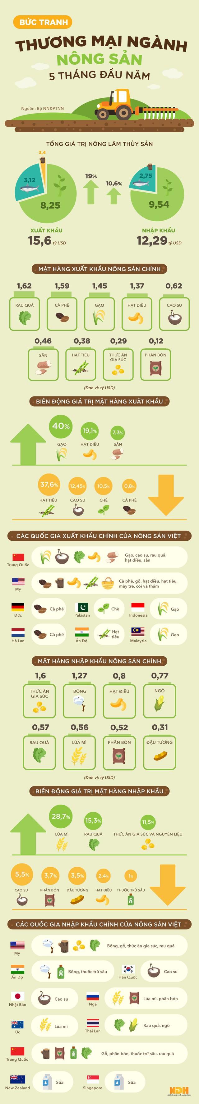 Infographic: Bức tranh thương mại nông sản 5 tháng đầu năm - Ảnh 1.