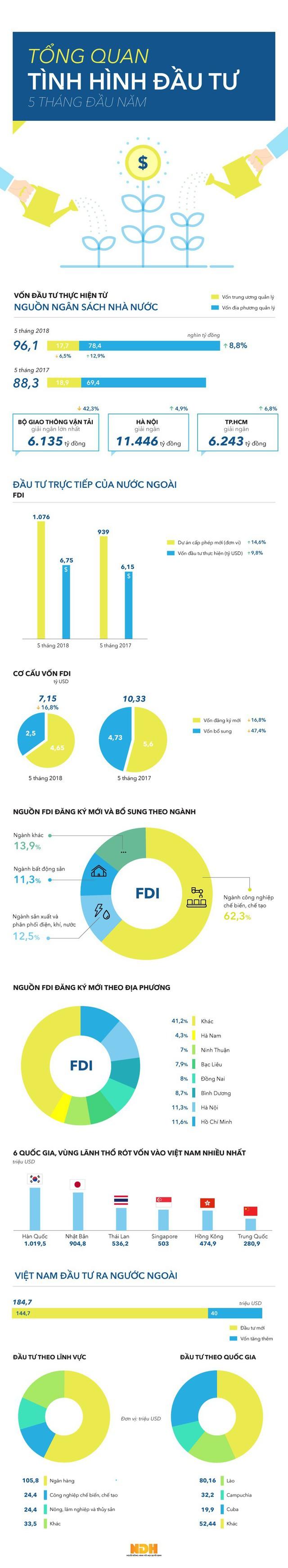 [Infographic] Toàn cảnh về đầu tư và thu hút vốn FDI trong 5 tháng đầu năm - Ảnh 1.