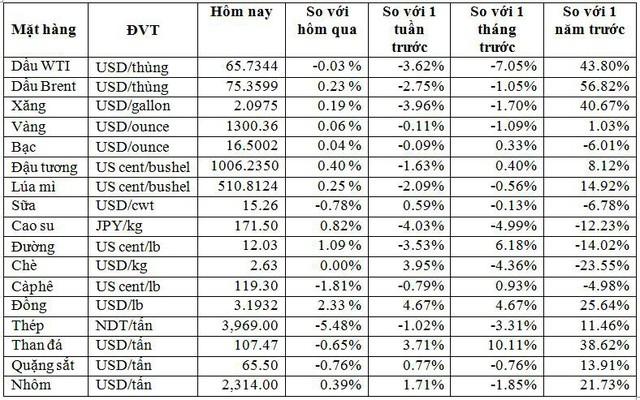 Thị trường hàng hóa ngày 6/6: Giá dầu, vàng, chì và quặng sắt tăng; cao su và sữa giảm mạnh - Ảnh 1.
