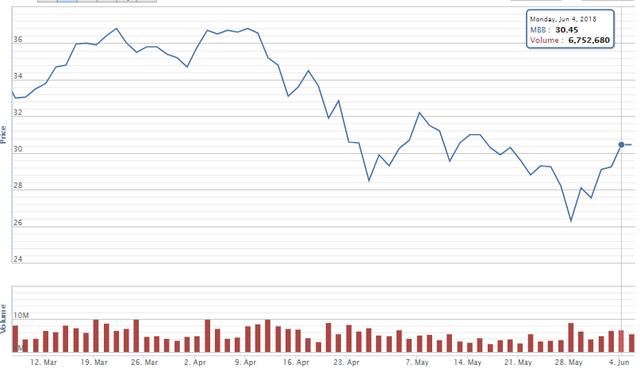 Quỹ thuộc Dragon Capital vừa bán 200.000 cổ phiếu MBB - Ảnh 1.