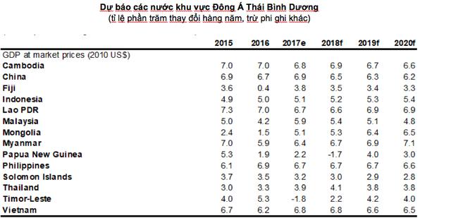 Dự báo mới của World Bank về tăng trưởng GDP Việt Nam năm 2018 là 6,8%  - Ảnh 1.