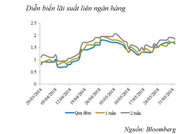 Lãi suất liên ngân hàng có xu hướng tăng mạnh - Ảnh 1.