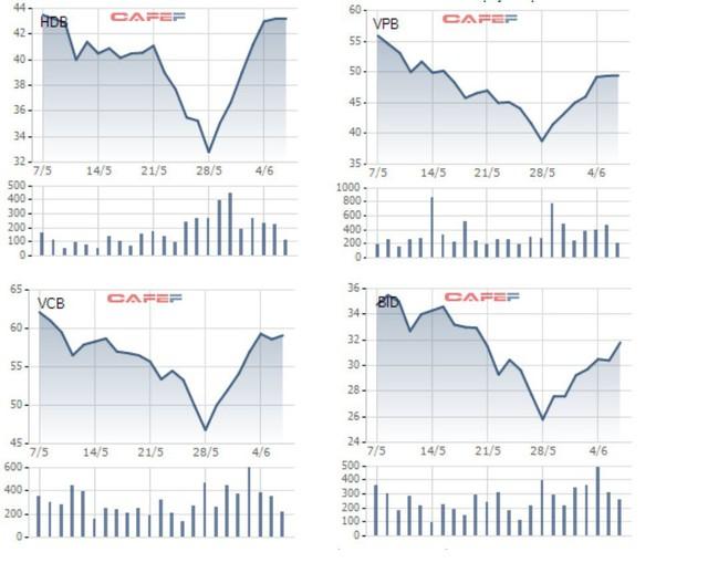Thị trường hồi phục, nhiều Bluechips tăng mạnh sau thời gian dài trượt giá - Ảnh 2.