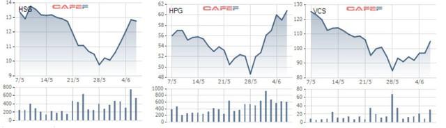 Thị trường hồi phục, nhiều Bluechips tăng mạnh sau thời gian dài trượt giá - Ảnh 3.