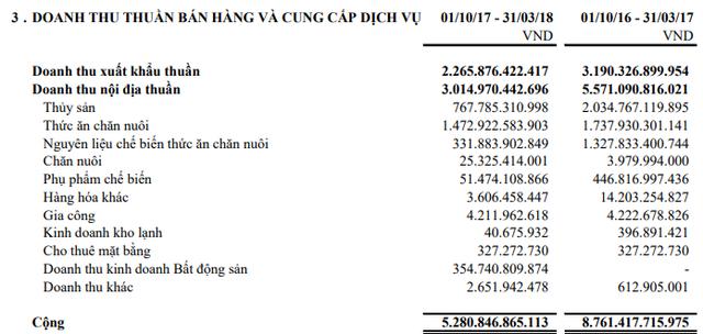 Thủy sản Hùng Vương (HVG) báo lỗ 272 tỷ đồng ngay trong quý 2/2018 - Ảnh 2.