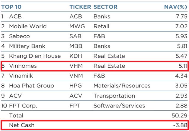 Sử dụng margin, Dragon Capital đã rót 83 triệu USD vào Vinhomes trong tháng 5 - Ảnh 2.