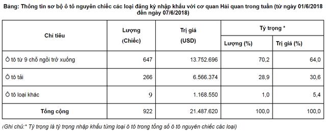 Ô tô con nhập khẩu từ Thái Lan lại ồ ạt về Việt Nam - Ảnh 1.
