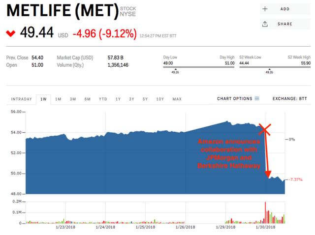 6 lần Amazon đè bẹp cổ phiếu của một loạt công ty chỉ vì 1 thông báo ngắn ngủi - Ảnh 3.